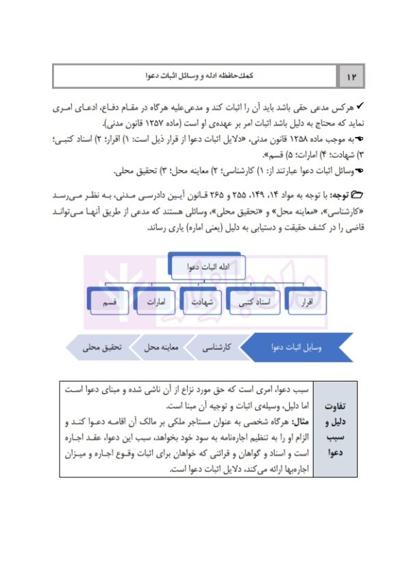 کمک حافظه ادله و وسائل اثبات دعوا | دکتر فلاح خاریکی